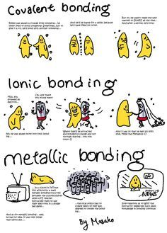 clipart of covalent bond - Google Search
