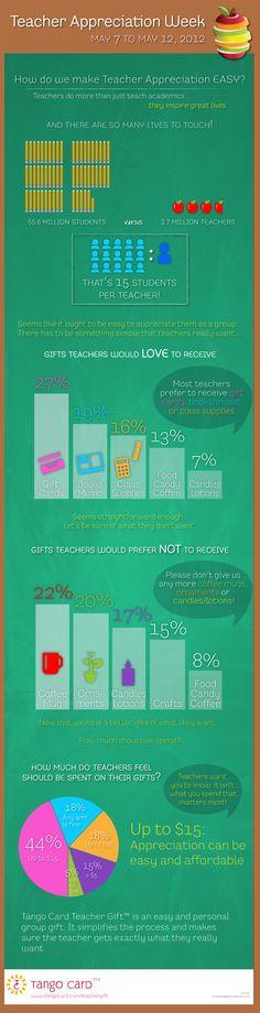 Interesting Infographic!