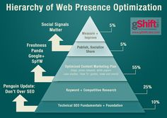 Use The Hierarchy of Web Presence Optimization to guide marketing SEO efforts and agency sales conversations, and prove the value of SEO. Seo Strategy, Content Marketing Strategy, Marketing Plan, Internet Marketing, Social Media Marketing, Internet Advertising, Online Marketing, Social Networks, Search Engine Marketing