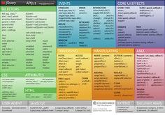 Various Web Programming Cheat Sheets - Jquery Jquery Cheat Sheet, Javascript Cheat Sheet, Computer Technology, Computer Programming, Computer Science, Web Design Tips, Web Design Inspiration, Design Process, Intranet Design