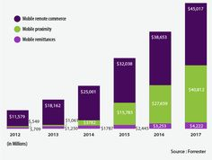 Enterprise Mobility in Mobile Commerce
