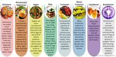 A Food Pyramid Alternative by Wiley Brooks (Breatharian)
