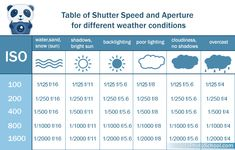 Table of shutter speed and Aperture for different weather conditions
