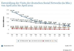 Social Media - Aktuelle Social Media-Studie: Deutsche Networks schrumpfen