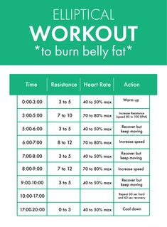 These cardio machine workouts blast belly fat using intervals that burn calories and make you sweat. Find your next elliptical, treadmill, bike, row, and Stairmaster workout here. These cardio machine workouts blast belly fat using interva Stairmaster Workout, Rowing Workout, Cardio Workouts, Gym Workouts To Lose Weight, Beginner Elliptical Workout, Workout Tips, Workout Plans, Elliptical Machines, Tummy Workout