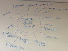 Mindmap vergadering tijdschrift voor beginnende secretaresses