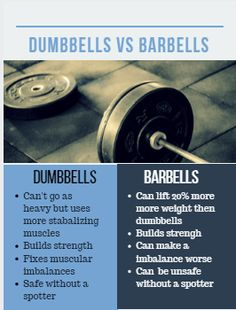 I have nothing against barbell training. In fact I really enjoy training with barbells. But truth be told they can hold you back in terms of muscle and strength development. Ayurvedic Medicine For Diabetes, Going To The Gym, Barbell, Build Muscle, Weight Loss Tips, Fitness Tips, Strength, About Me Blog, Facts