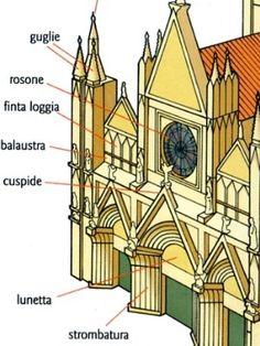 Sezione Gotica di chiesa.jpg