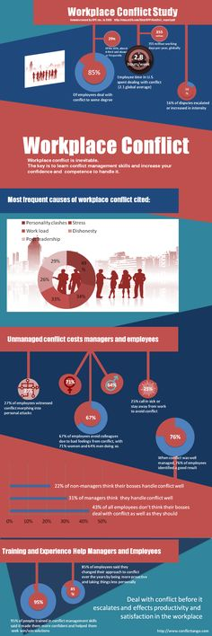 infographic with study results on workplace conflict