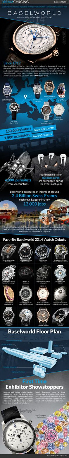 Baselworld is the most important event for watchmakers & watch enthusiasts all year. By www.dreamchrono.com #infographic #baselworld #watches #dreamchrono