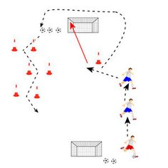 Football Soccer dribbling drill - Beat The Players & Shoot. Dribbling drill where players beat two opponants and shoot before coming back the other side dribbling through cones. A continuous drill.  Play video at TeachPE.com