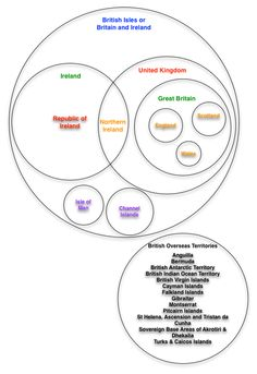 UK, Great Britain, Ireland: clarified with a Venn diagram