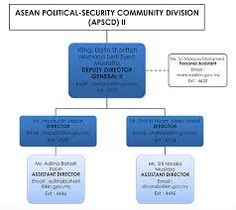 Structure of Asean Political-Security Community Division