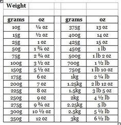 gram conversion chart Grams to ounces