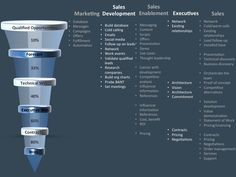 Leveraging Marketing, Sales Development, Sales Enablement and Executives to Sell