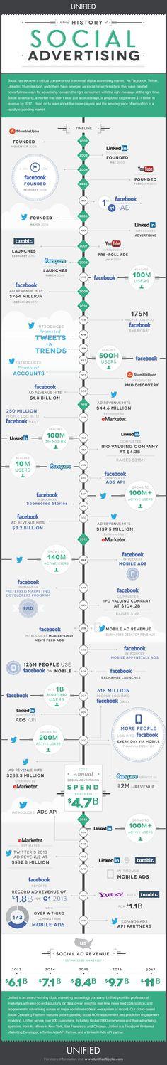 A Brief History of Social Advertising #faceboo #linkedin #youtube #socialmedia