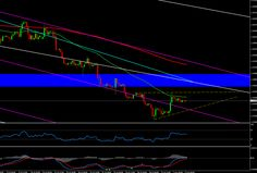 Forex Technical Analysis EURUSD 4H Chart August 05, 2014