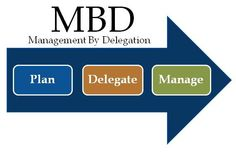 Management by Delegation  - Plan > Delegate > Manage - By Michael D. Moore