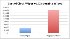 cost of cloth wipes vs. disposable wipes.  http://bit.ly/xJpa95