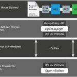 OpFlex  Protocolo Cisco