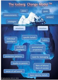 Virginia Satir's Personal Iceberg Metaphor   Family Therapy   Pinterest   Virginia. Therapy and Counselling
