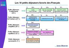 Les 10 petits déjeuners favoris des Français