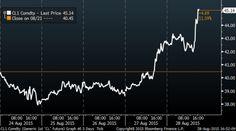 Petrolio: la volatilità è alle stelle - Materie Prime - Commoditiestrading