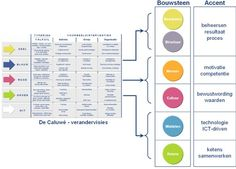 Deze powerpoint afbeelding afbeeldingen figuur figuren bevat: voorbeeld voorbeelden van succesfactoren verandervisies organisatieverandering de caluwe wat waarom hoe werkt