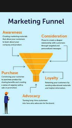 Marketing Na Internet, Social Media Marketing Business, Content Marketing Strategy, Digital Marketing Strategy Template, Online Business, Social Networks, Digital Strategy, Sales Strategy Template, Business Tips