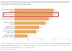 "Percent of African-American saying they have ever personally experienced racial discrimination.When ""applying for jobs"" Source: NPR / Robert Wood Johnson Foundation / Harvard T. Chan School of Public Health,"