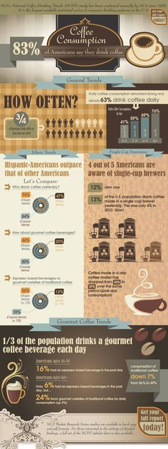 US Coffee Consumption Statistics 25 Coffee Shop Industry Statistics and Trends
