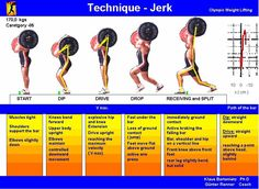 Great diagram outlining the various positions and technique for the Jerk #calstrength #getitright #weightlifting #olympiclifting