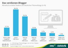 Statistik der Woche: Das verdienen Blogger
