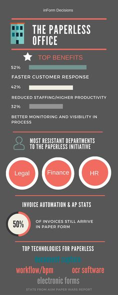 Paperless Office Statistics @inFORMDecisions #infographic #apautomation http://www.informdecisions.com/paperless-office-infographic/