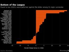 The pound has beaten the Argentine peso to become 2016's worst performing currency after it plunged to a 31-year low in the aftermath of the decision to leave the EU. Sterling dipped below $1.30 for the first time since 1985 in the second week after the European referendum. It had rebounded slightly to trade at $1.29 against the dollar by the end of the week.