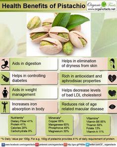 Health Benefits of Pistachios....