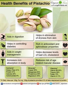 Health Benefits of Pistachios....
