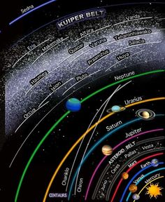 Interesting look at where the planets and asteroids are. Interesting look at where the planets and asteroids are. Astrologer Kelly Hunter posted this image on her FB page, Aug, . Sistema Solar, Cosmos, Astro Science, Space Facts, Planetary Science, Earth From Space, Space And Astronomy, Our Solar System, Space Exploration
