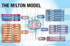 NLP Milton Model resource poster - Digital download and unlimited print offer from The UK Institute of NLP website