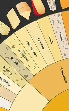 Infographic: How To Tell The Difference Between 66 Varieties Of Cheese, Fromage Cheese, Charcuterie And Cheese Board, Cheese Boards, Charcuterie Platter, Butter Cheese, Meat And Cheese, Types Of Cheese, Wine And Cheese Party, Wine Cheese