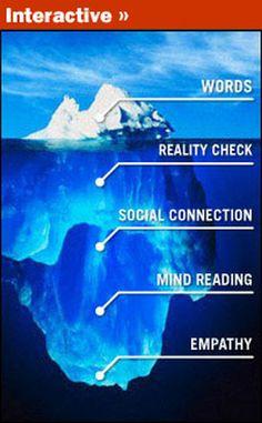 iceberg theory iceberg iceberg theory language interactive words are only the tip of the language iceberg npr