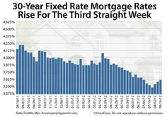 Mortgage Rates Rise For Third Straight Week