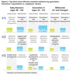 Top three most effective retention initiatives by generation: Executives' expectations vs. employees' desires