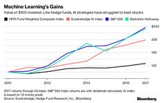 How AI Will Invade Every Corner of Wall Street - Bloomberg S&p 500 Index, Problem Set, Complex Systems, Machine Learning, Wall Street, Insight, Investing, Corner