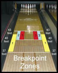 Breakpoint zones