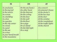 english prepositions chart - Buscar con Google