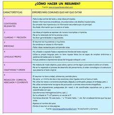 cómo hacer un resumen Software Testing, Study Motivation, Study Tips, Research, Biology, Spanish, Language, Hacks, Writing