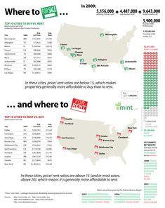 mint-buy-v-rent  www.OmahaHomeHunt.com Omaha, Ne Real Estate