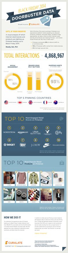 95% of Pinterest Users Made Online Purchases Recently [Infographic] Nov. 2014