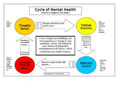 The Cycle of Mental Health